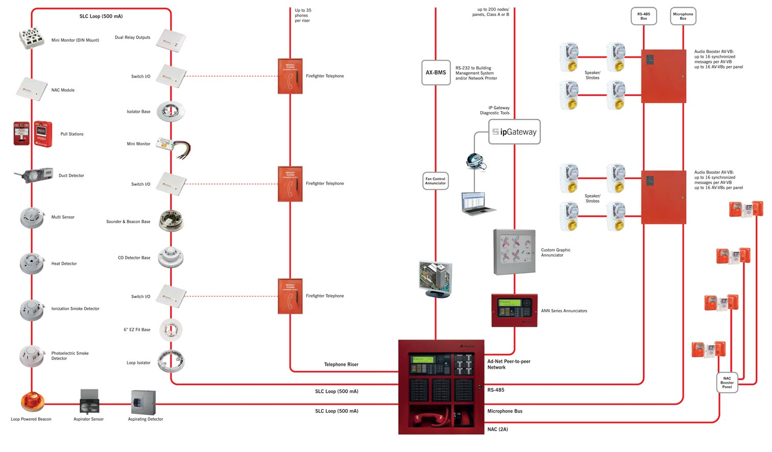 commercial security alarm wiring diagram axis ax system diagram